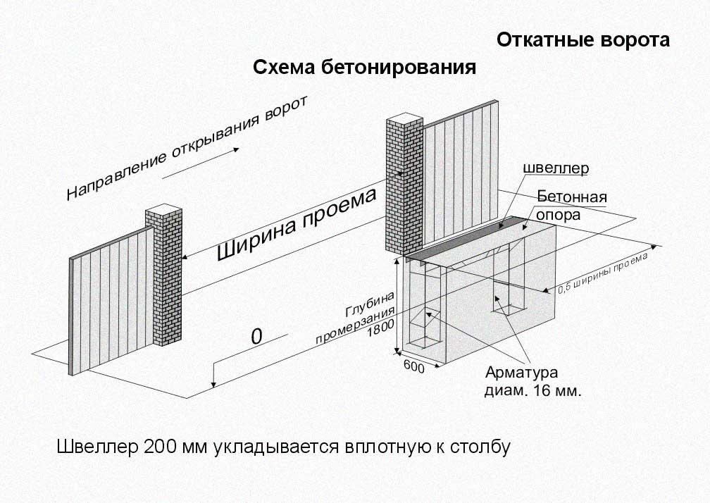 Фундамент откатных ворот