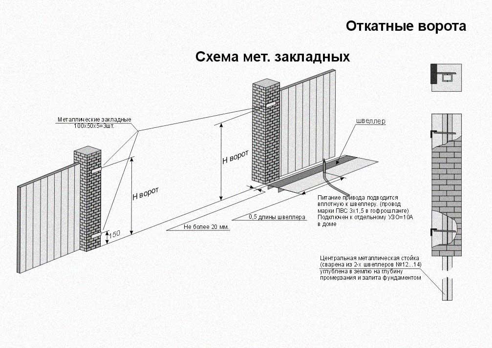 Установка откатных ворот, требует два въездных, несущих столба, на которых нужно заранее предусмотреть закладные.