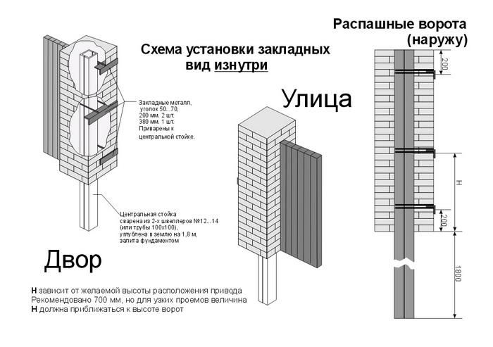 Схема закладых для распашных ворот