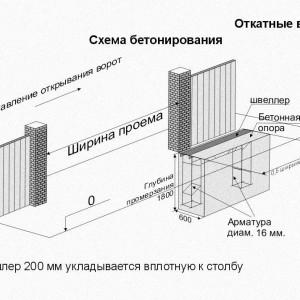 Наглядная схема обустройства фундамента откатных ворот
