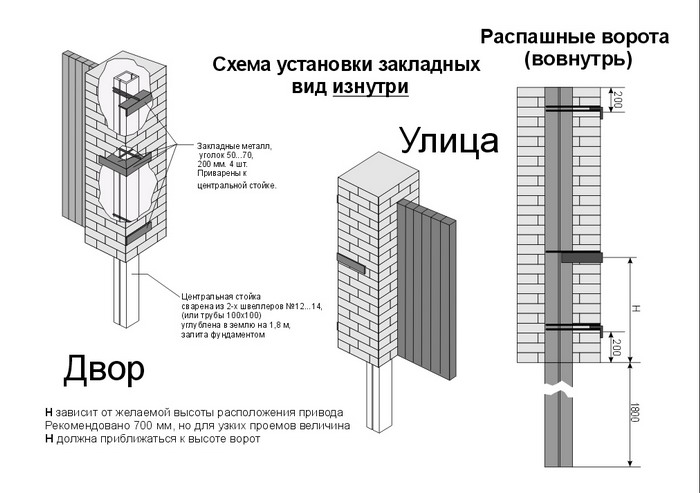 Схема установки ворот к кирпичному столбу