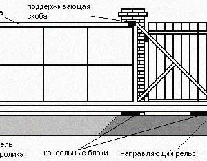 Схема откатных ворот. Консольный тип ворот.