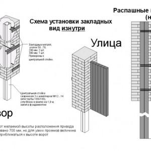 Распашные наружу ворота - схема закладных элементов