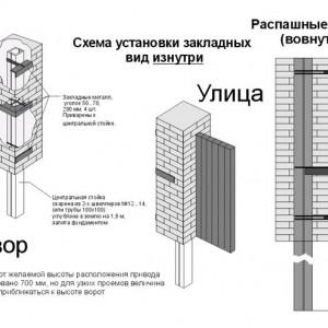 Распашные вовнутрь ворота - схема закладных элементов
